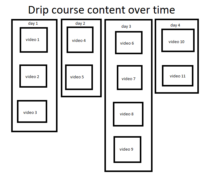 This image has an empty alt attribute; its file name is how-to-create-a-drip-course-ouline-example.png
